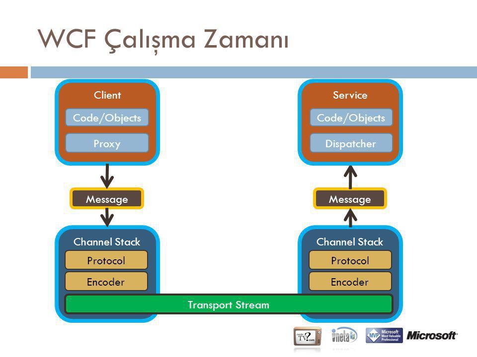 Channel Stack Message Protocol Encoder WCF Çalışma Zamanı Client Code/Objects Proxy Channel Stack Message Protocol Encoder Service Code/Objects Dispat