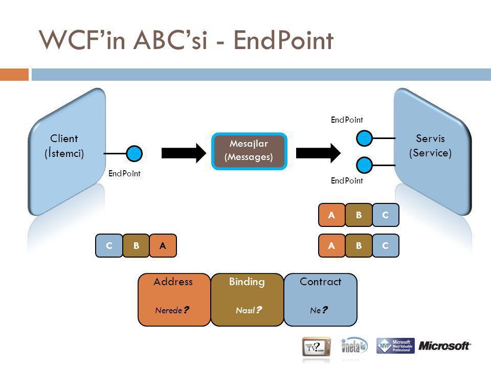 WCF'in ABC'si - EndPoint Client ( İ stemci) Servis (Service) Mesajlar (Messages) EndPoint AddressBindingContract Nerede ? Nasıl ? Ne ? CBAABC ABC