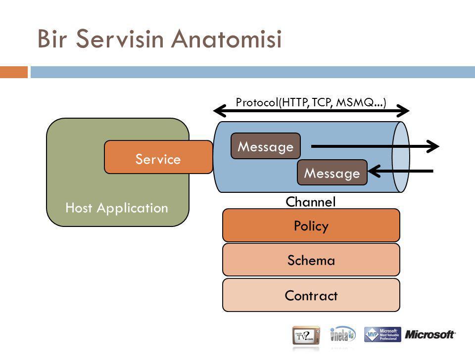 SOA Arkasındaki Teknolojiler  SOAP(Simple Object Access Protocol)  Verinin kablo üzerinde nasıl de ğ iş tokuş edilece ğ ini XML bazlı yapısı ile standardize eder.