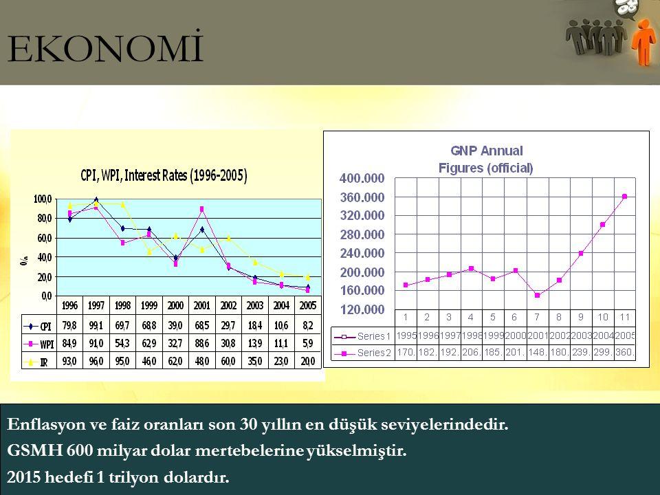 EKONOMİ Enflasyon ve faiz oranları son 30 yıllın en düşük seviyelerindedir. GSMH 600 milyar dolar mertebelerine yükselmiştir. 2015 hedefi 1 trilyon do