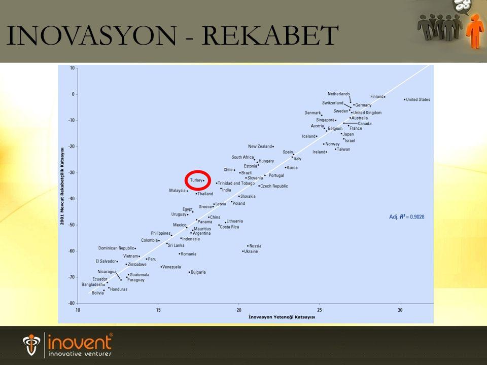INOVASYON - REKABET