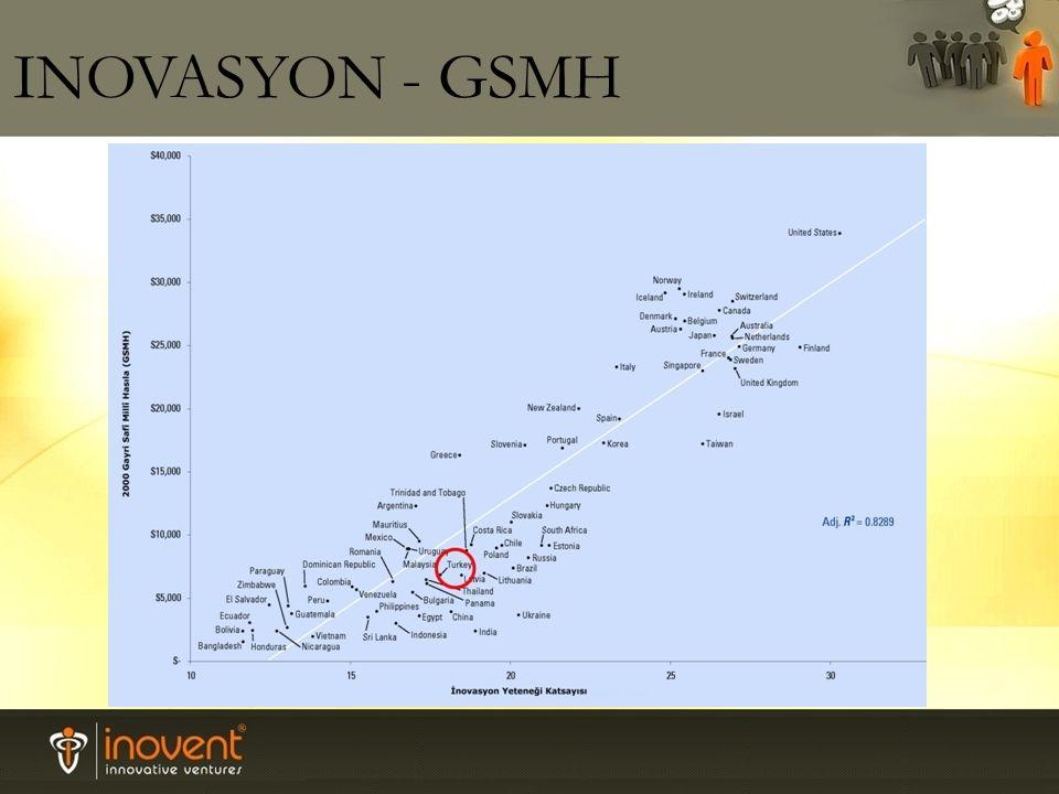 INOVASYON - GSMH