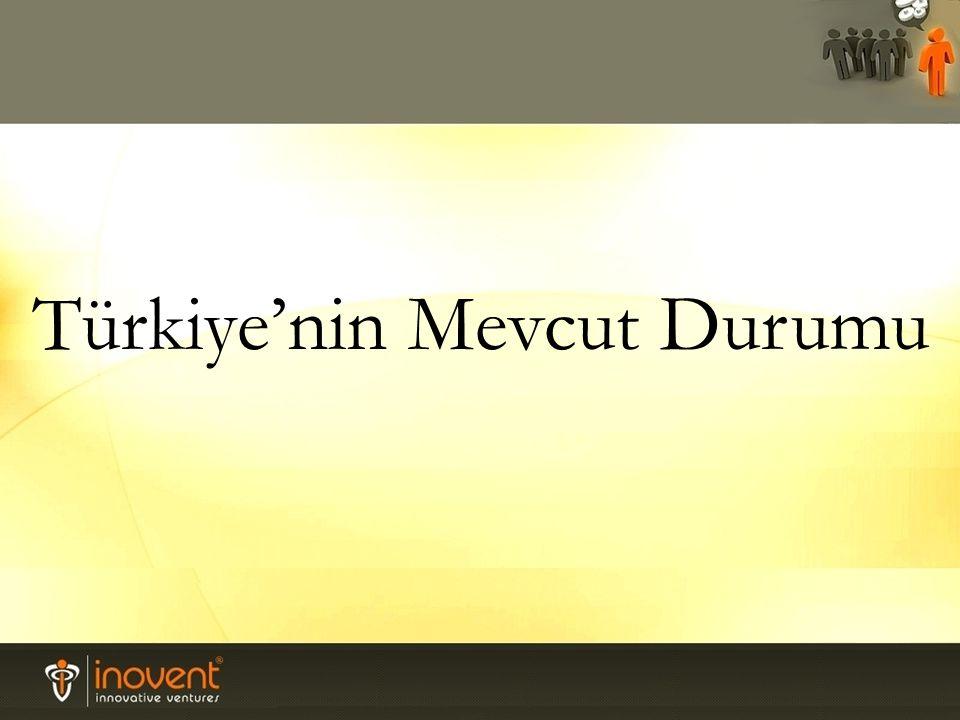 Türkiye'nin Mevcut Durumu