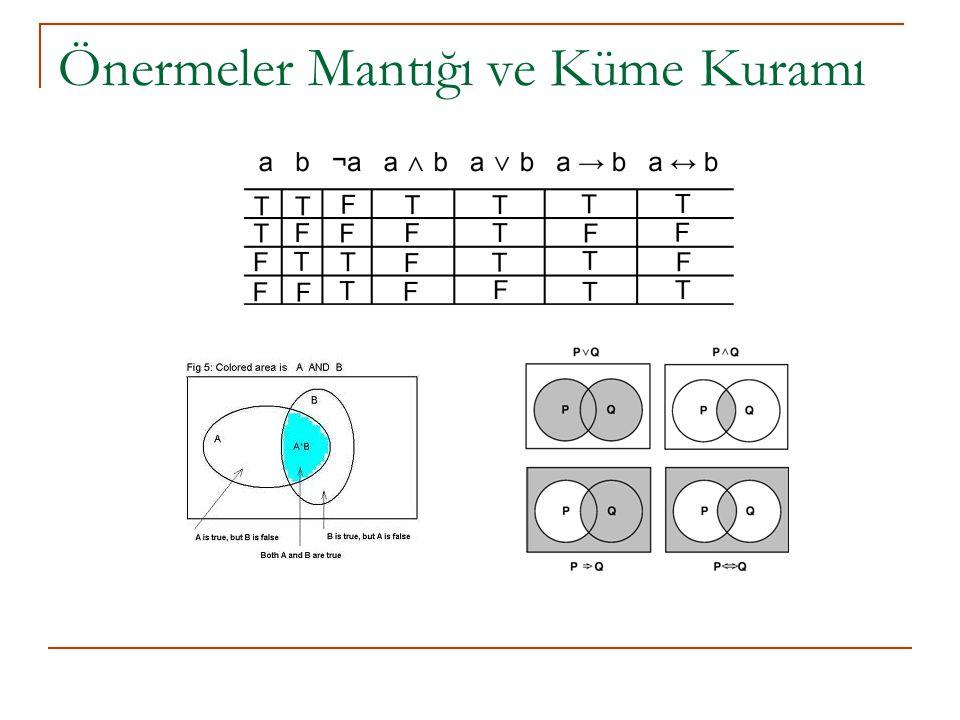 Önermeler Mantığı – Bir Formel Dil-L 0 (1) SÖZDİZİM: A.