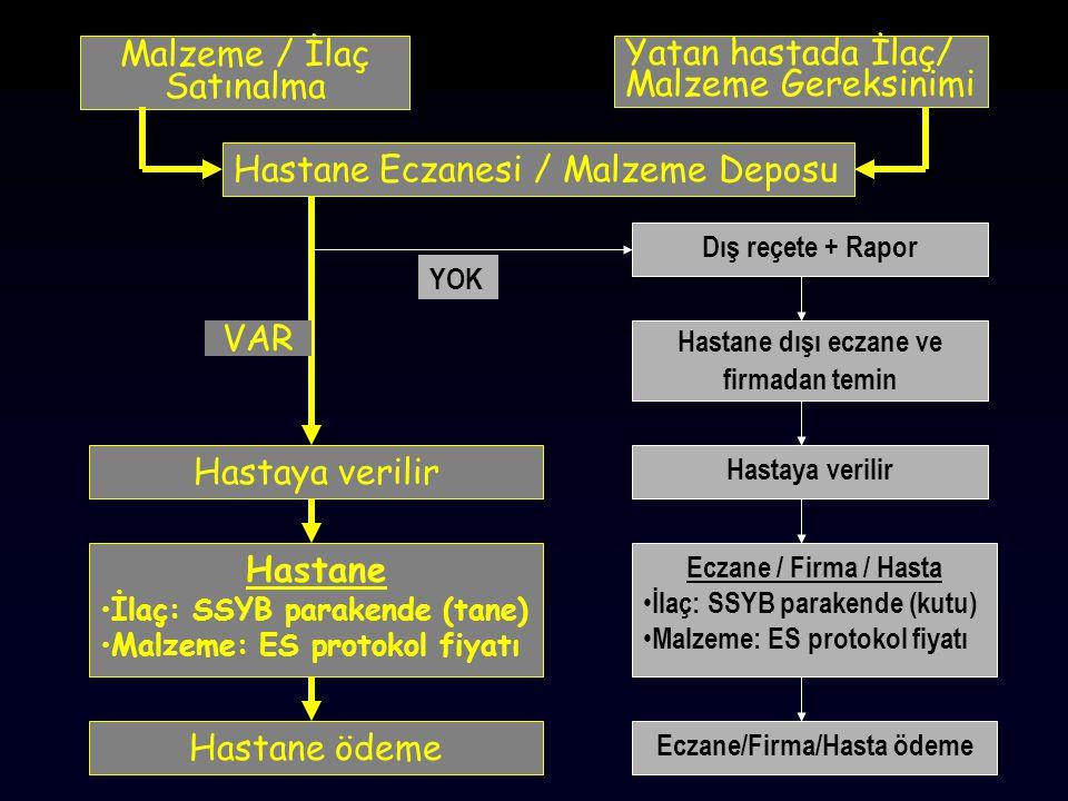 Hastane Eczanesi / Malzeme Deposu Yatan hastada İlaç/ Malzeme Gereksinimi Malzeme / İlaç Satınalma Dış reçete + Rapor Hastane dışı eczane ve firmadan temin Hastaya verilir Eczane / Firma / Hasta İlaç: SSYB parakende (kutu) Malzeme: ES protokol fiyatı VAR Hastane ödeme YOK Hastaya verilir Hastane İlaç: SSYB parakende (tane) Malzeme: ES protokol fiyatı Eczane/Firma/Hasta ödeme