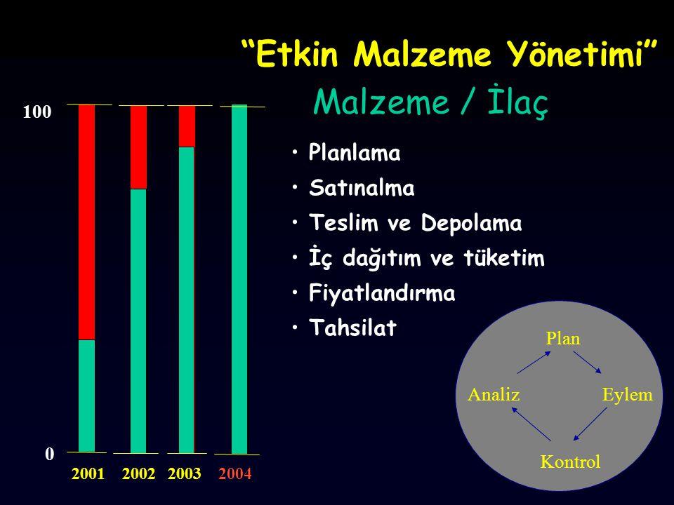 Etkin Malzeme Yönetimi Plan Eylem Kontrol Analiz Planlama Satınalma Teslim ve Depolama İç dağıtım ve tüketim Fiyatlandırma Tahsilat 0 100 2001 2002 Malzeme / İlaç 2003 2004