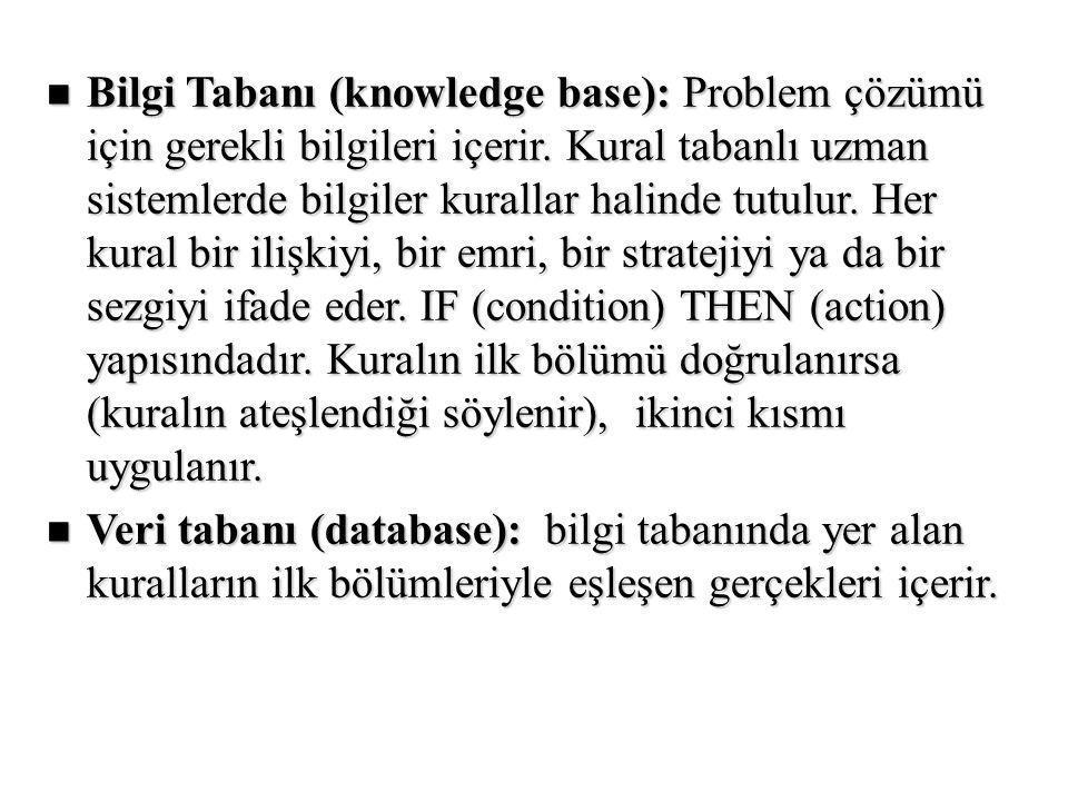 n Bilgi Tabanı (knowledge base): Problem çözümü için gerekli bilgileri içerir.