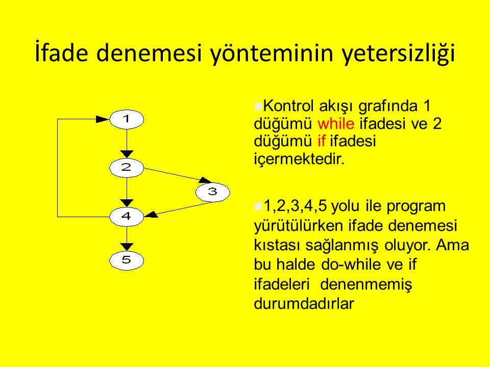 İfade denemesi yönteminin yetersizliği Kontrol akışı grafında 1 düğümü while ifadesi ve 2 düğümü if ifadesi içermektedir. 1,2,3,4,5 yolu ile program y