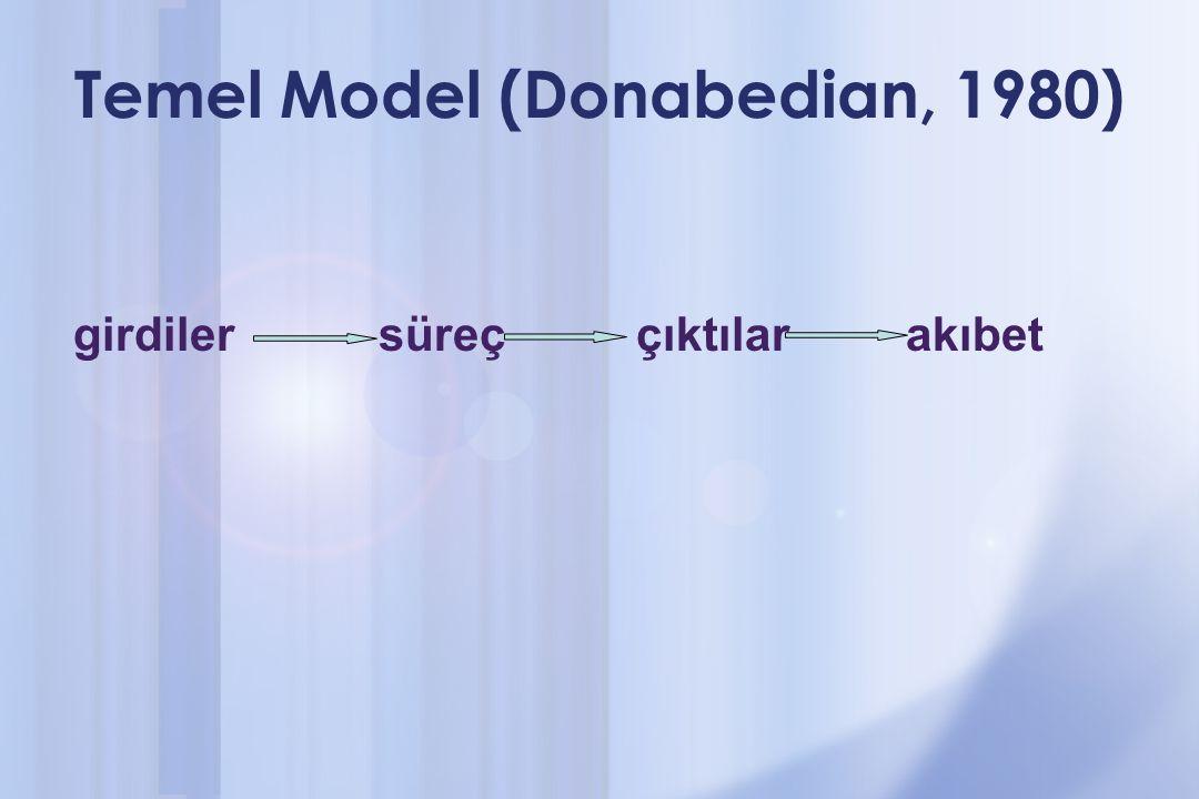 Temel Model (Donabedian, 1980) girdiler süreç çıktılar akıbet