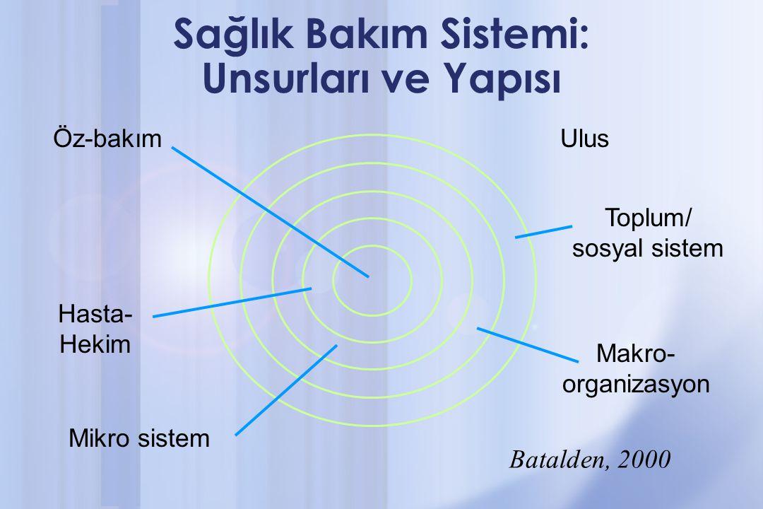 Sağlık Bakım Sistemi: Unsurları ve Yapısı Öz-bakım Hasta- Hekim Mikro sistem Ulus Toplum/ sosyal sistem Makro- organizasyon Batalden, 2000