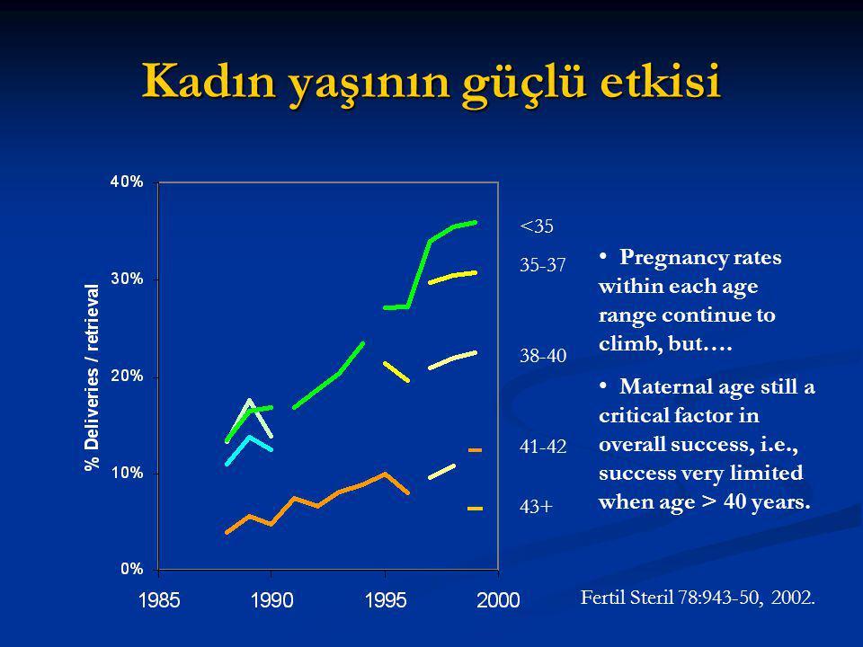 Kadın yaşının güçlü etkisi <35 35-37 38-40 41-42 43+ Pregnancy rates within each age range continue to climb, but….