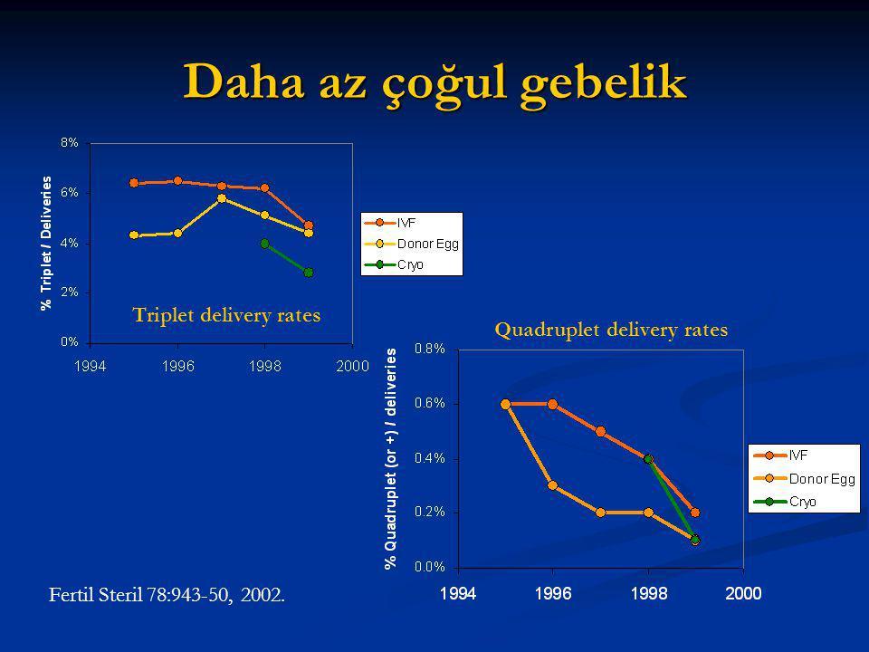 Daha az çoğul gebelik Triplet delivery rates Quadruplet delivery rates Fertil Steril 78:943-50, 2002.