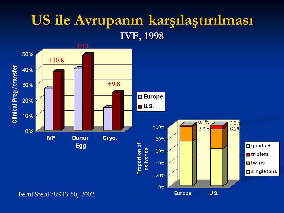 US ile Avrupanın karşılaştırılması IVF, 1998 +10.8 +9.1 +9.8 Fertil Steril 78:943-50, 2002.