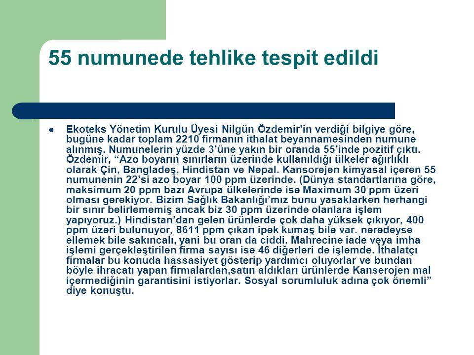 55 numunede tehlike tespit edildi Ekoteks Yönetim Kurulu Üyesi Nilgün Özdemir'in verdiği bilgiye göre, bugüne kadar toplam 2210 firmanın ithalat beyan