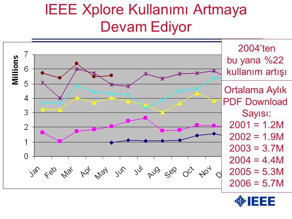 IEEE Xplore Kullanımı Artmaya Devam Ediyor Ortalama Aylık PDF Download Sayısı: 2001 = 1.2M 2002 = 1.9M 2003 = 3.7M 2004 = 4.4M 2005 = 5.3M 2006 = 5.7M 2004'ten bu yana %22 kullanım artışı