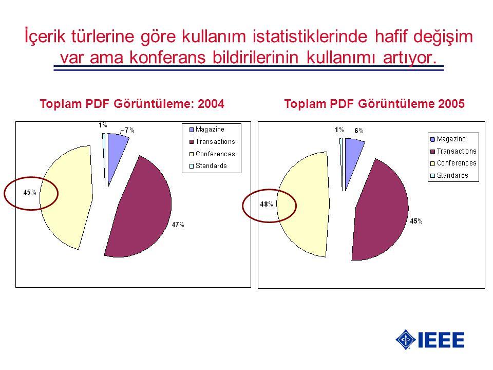 İçerik türlerine göre kullanım istatistiklerinde hafif değişim var ama konferans bildirilerinin kullanımı artıyor. Toplam PDF Görüntüleme: 2004Toplam