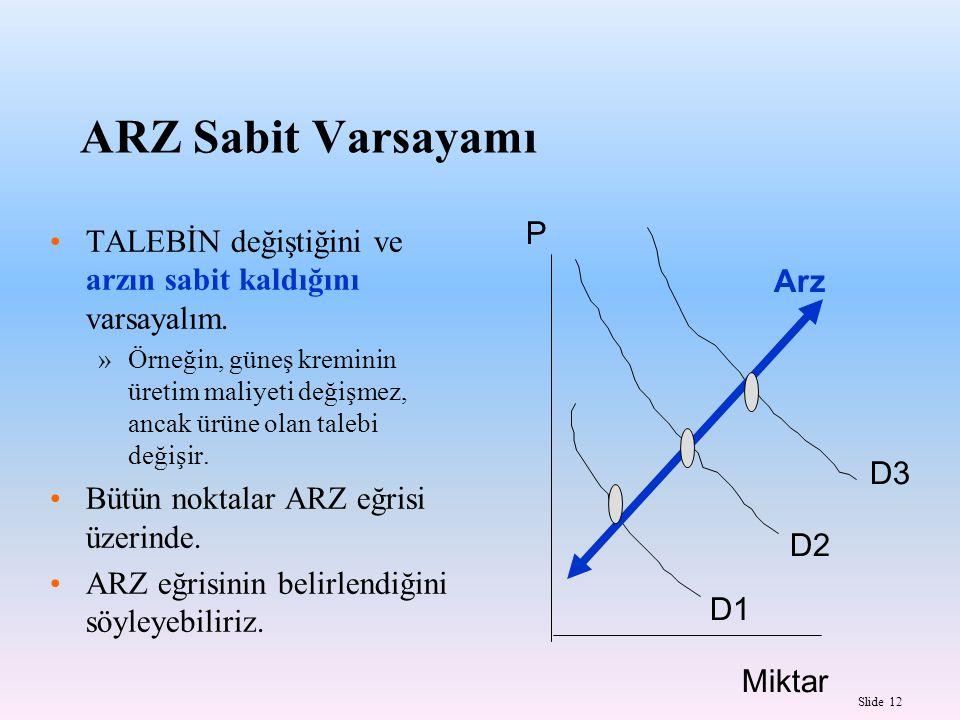 Slide 12 ARZ Sabit Varsayamı TALEBİN değiştiğini ve arzın sabit kaldığını varsayalım.