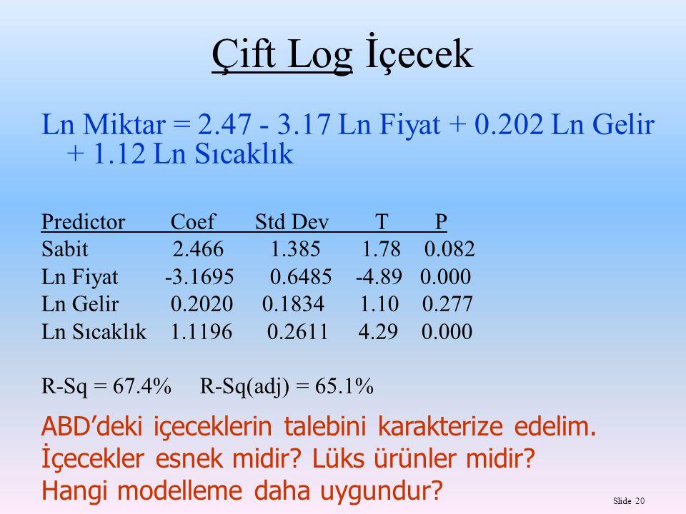 Slide 20 Çift Log İçecek Ln Miktar = 2.47 - 3.17 Ln Fiyat + 0.202 Ln Gelir + 1.12 Ln Sıcaklık Predictor Coef Std Dev T P Sabit 2.466 1.385 1.78 0.082 Ln Fiyat -3.1695 0.6485 -4.89 0.000 Ln Gelir 0.2020 0.1834 1.10 0.277 Ln Sıcaklık 1.1196 0.2611 4.29 0.000 R-Sq = 67.4% R-Sq(adj) = 65.1% ABD'deki içeceklerin talebini karakterize edelim.