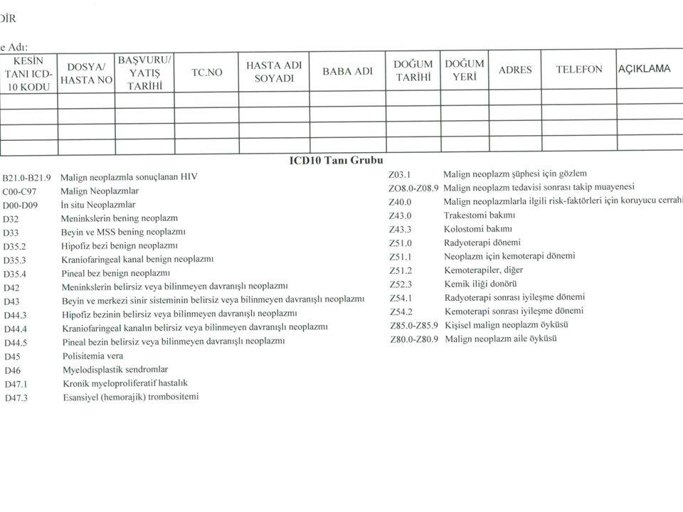 Doğru özetleme yapabilmek için Gerekli bilgileri içeren formlar Doğru özetleme yapabilmek için Gerekli bilgileri içeren formlar  Çıkış özeti  Dosya kapak kağıdı  Endoskopi raporları  Hekim order kağıdı  Hematoloji raporları  Kemoterapi  Konsültasyon raporu  Laboratuvar raporları  Nükleer görün.