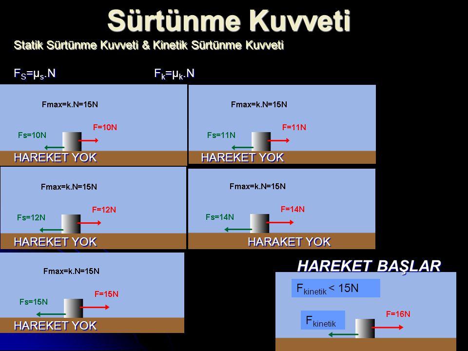 Sürtünme Kuvveti F kinetik < 15N F kinetik Statik Sürtünme Kuvveti & Kinetik Sürtünme Kuvveti F S = s.N F k = k.N F S =µ s.N F k =µ k.N HAREKET YOKHAR