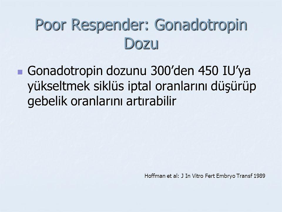 Poor Respender: Gonadotropin Dozu Gonadotropin dozunu 300'den 450 IU'ya yükseltmek siklüs iptal oranlarını düşürüp gebelik oranlarını artırabilir Gona