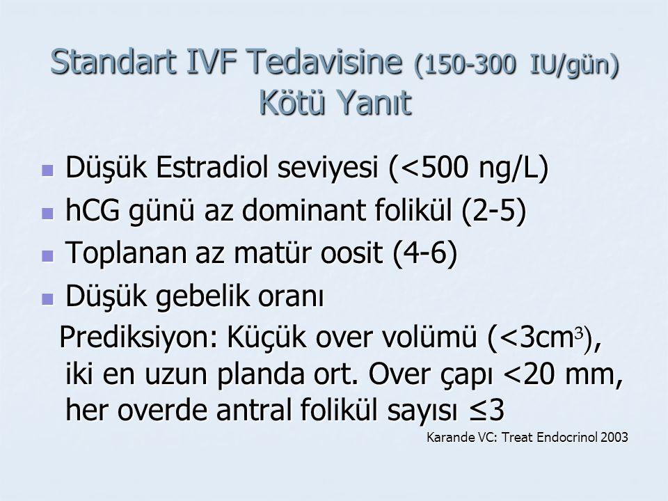 Standart IVF Tedavisine (150-300 IU/gün) Kötü Yanıt Düşük Estradiol seviyesi (<500 ng/L) Düşük Estradiol seviyesi (<500 ng/L) hCG günü az dominant fol