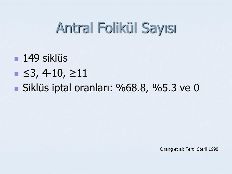 Antral Folikül Sayısı 149 siklüs 149 siklüs ≤3, 4-10, ≥11 ≤3, 4-10, ≥11 Siklüs iptal oranları: %68.8, %5.3 ve 0 Siklüs iptal oranları: %68.8, %5.3 ve