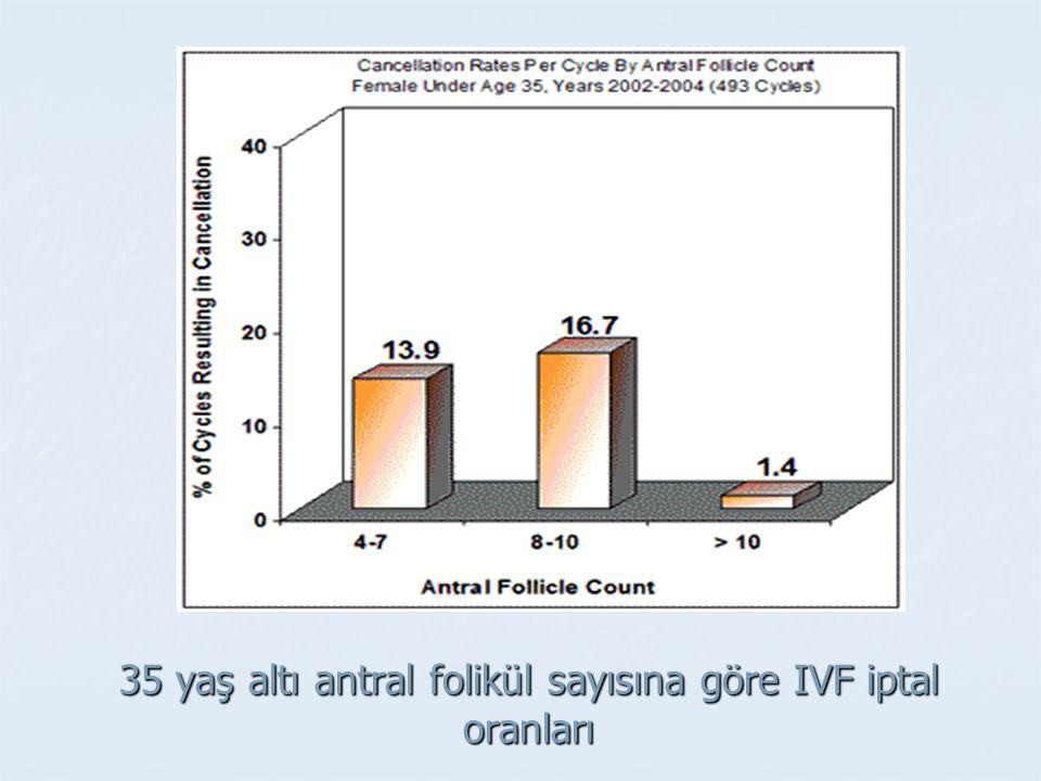 35 yaş altı antral folikül sayısına göre IVF iptal oranları