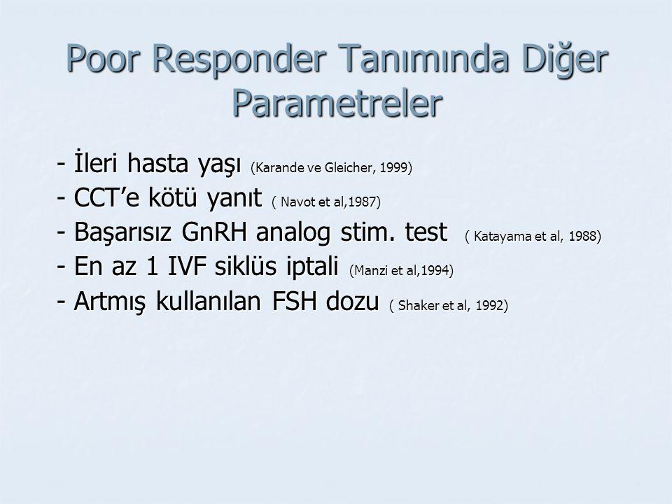 Poor Responder Tanımında Diğer Parametreler - İleri hasta yaşı (Karande ve Gleicher, 1999) - İleri hasta yaşı (Karande ve Gleicher, 1999) - CCT'e kötü