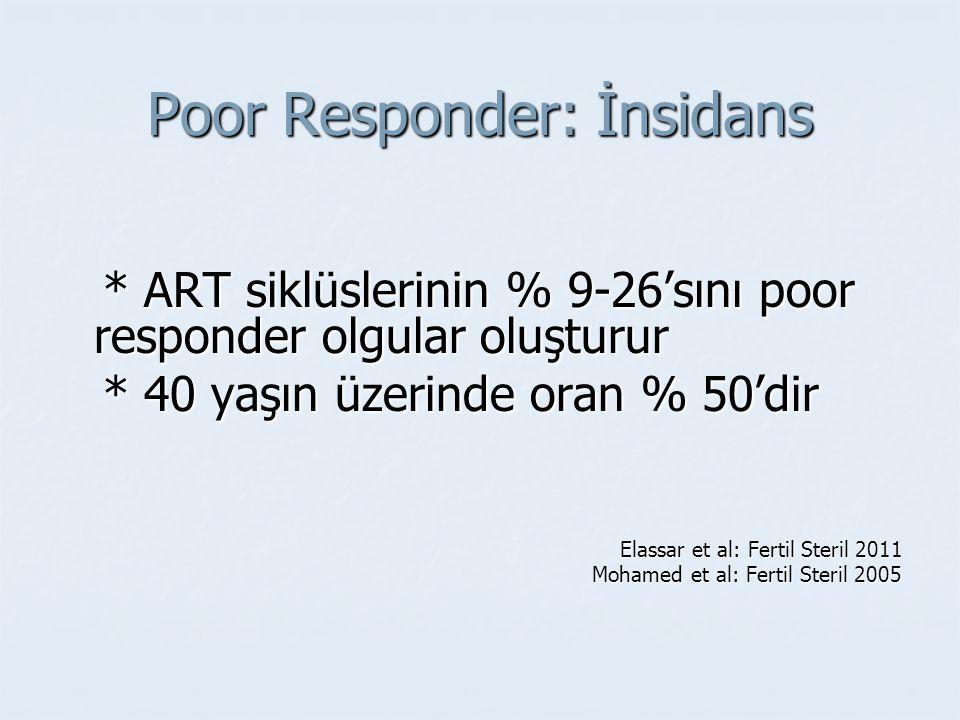Poor Responder: İnsidans * ART siklüslerinin % 9-26'sını poor responder olgular oluşturur * ART siklüslerinin % 9-26'sını poor responder olgular oluşt