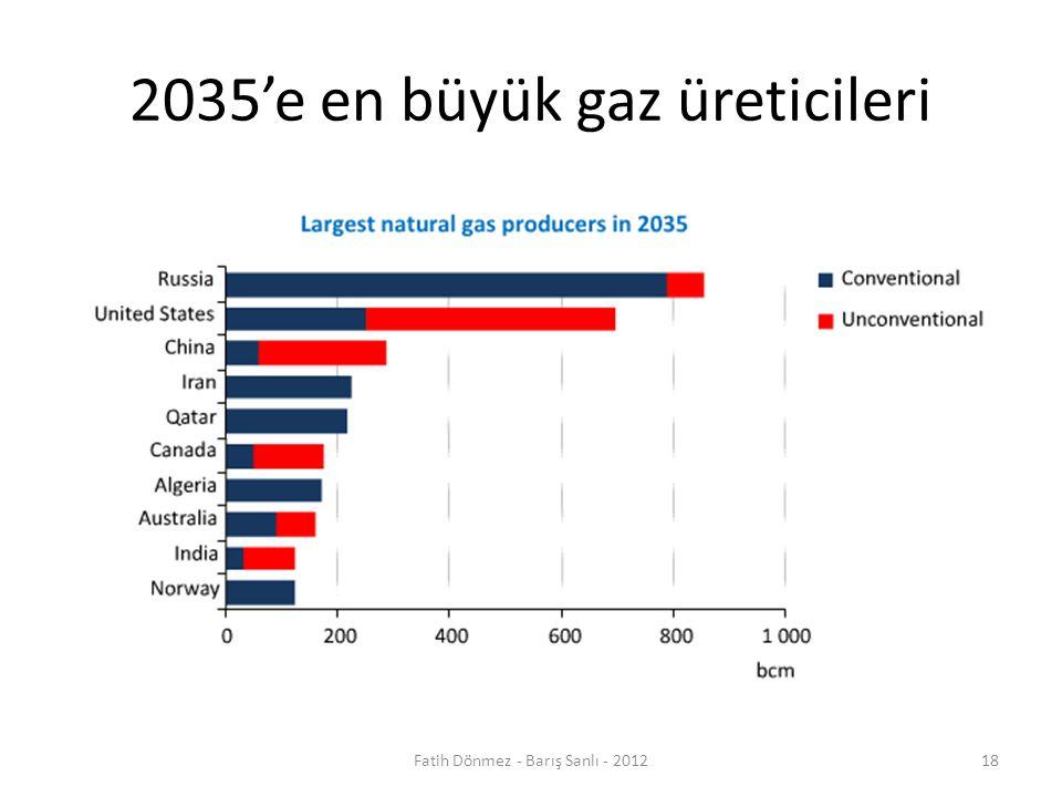 2035'e en büyük gaz üreticileri Fatih Dönmez - Barış Sanlı - 201218