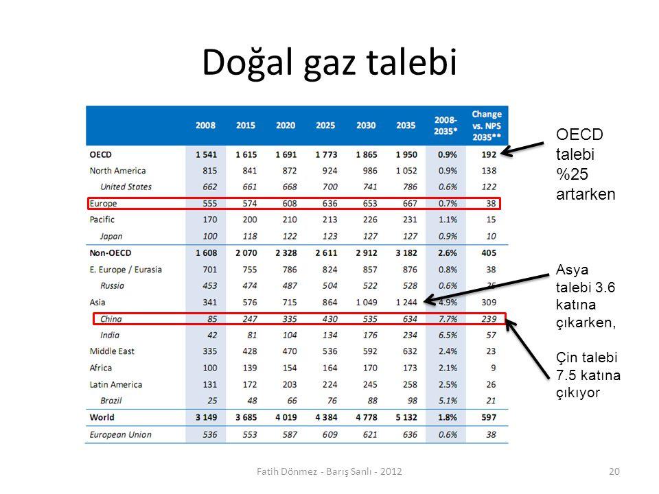 Doğal gaz talebi OECD talebi %25 artarken Asya talebi 3.6 katına çıkarken, Çin talebi 7.5 katına çıkıyor 20Fatih Dönmez - Barış Sanlı - 2012