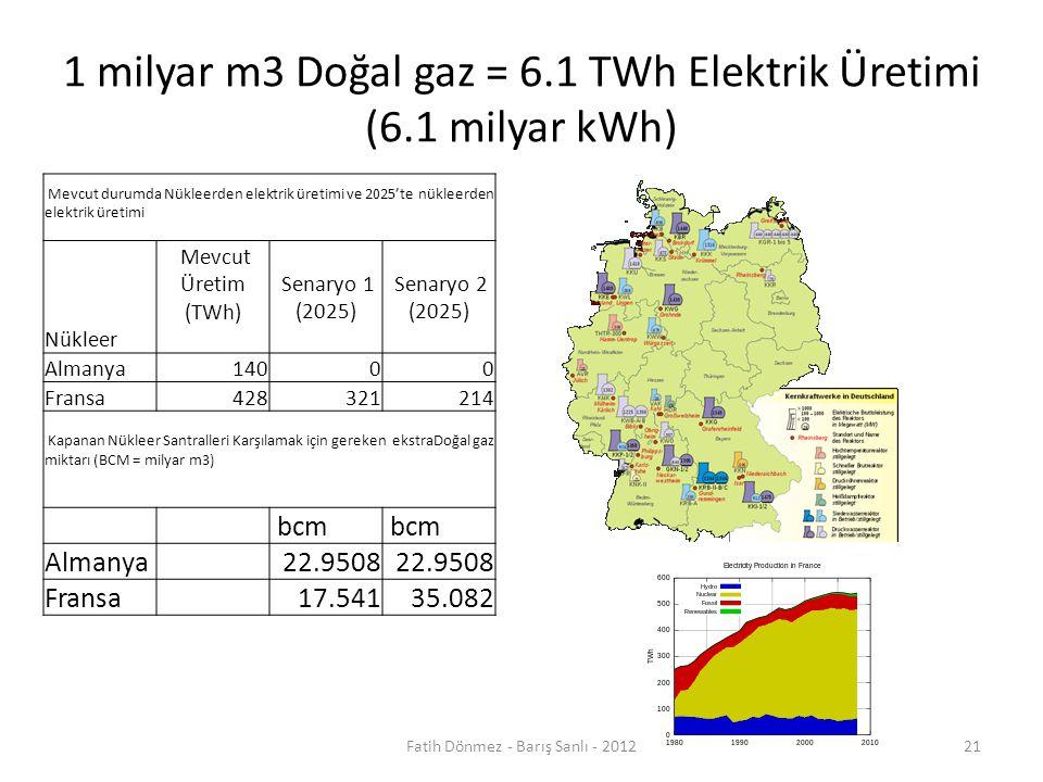 1 milyar m3 Doğal gaz = 6.1 TWh Elektrik Üretimi (6.1 milyar kWh) Mevcut durumda Nükleerden elektrik üretimi ve 2025'te nükleerden elektrik üretimi Nükleer Mevcut Üretim (TWh) Senaryo 1 (2025) Senaryo 2 (2025) Almanya14000 Fransa428321214 Kapanan Nükleer Santralleri Karşılamak için gereken ekstraDoğal gaz miktarı (BCM = milyar m3) bcm Almanya 22.9508 Fransa 17.54135.082 21Fatih Dönmez - Barış Sanlı - 2012