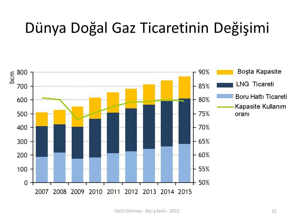 Dünya Doğal Gaz Ticaretinin Değişimi 22Fatih Dönmez - Barış Sanlı - 2012