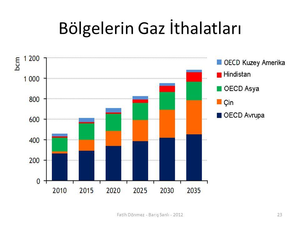 Bölgelerin Gaz İthalatları 23Fatih Dönmez - Barış Sanlı - 2012