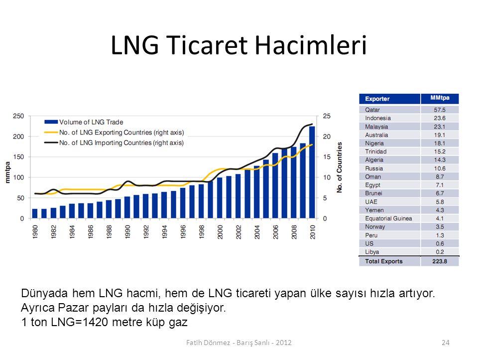 LNG Ticaret Hacimleri Dünyada hem LNG hacmi, hem de LNG ticareti yapan ülke sayısı hızla artıyor.