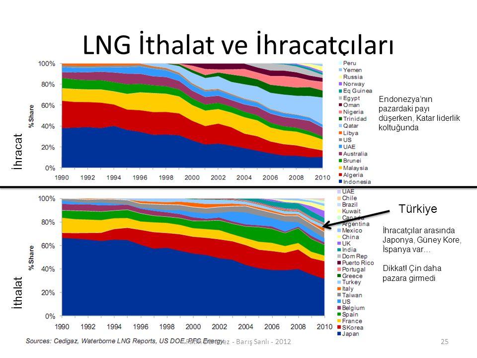 LNG İthalat ve İhracatçıları Türkiye İhracat İthalat Endonezya'nın pazardaki payı düşerken, Katar liderlik koltuğunda İhracatçılar arasında Japonya, Güney Kore, İspanya var… Dikkat.