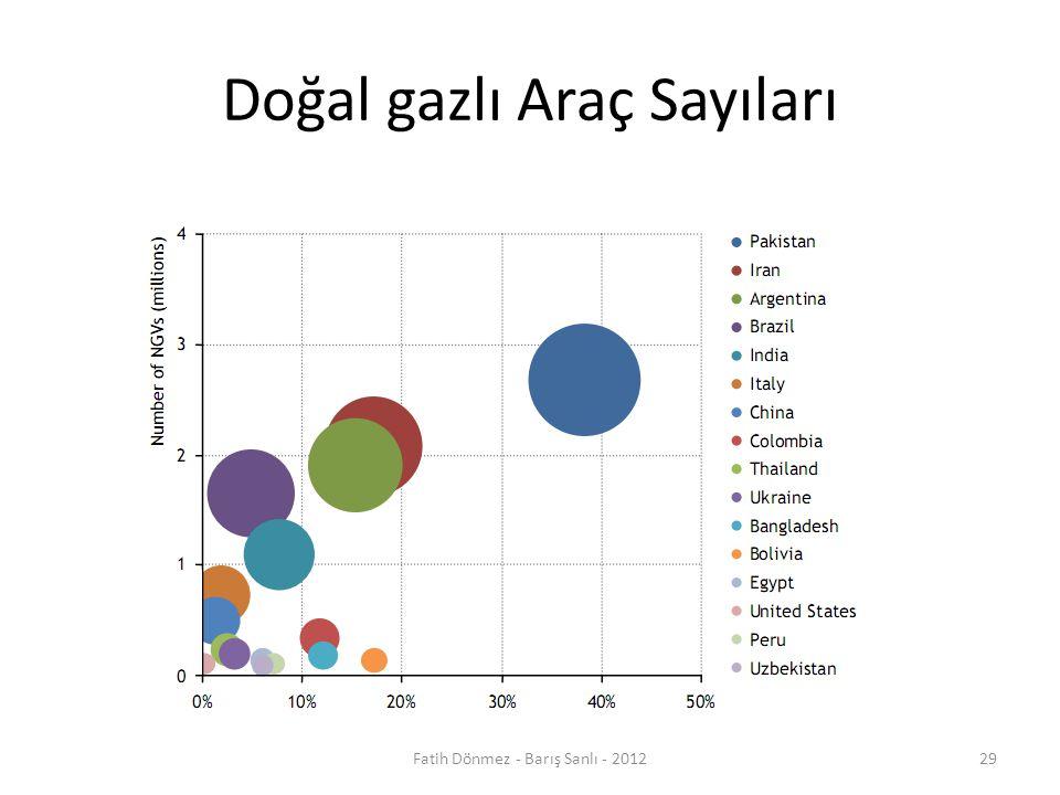 Doğal gazlı Araç Sayıları 29Fatih Dönmez - Barış Sanlı - 2012