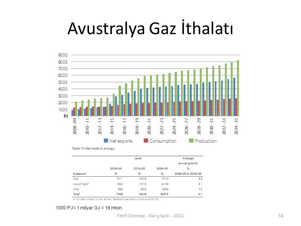 Avustralya Gaz İthalatı Fatih Dönmez - Barış Sanlı - 201234 1000 PJ= 1 milyar GJ = 18 mton