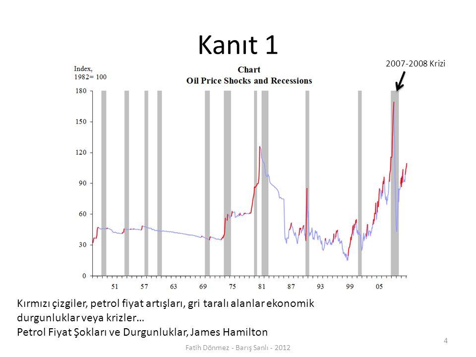 Kanıt 1 Kırmızı çizgiler, petrol fiyat artışları, gri taralı alanlar ekonomik durgunluklar veya krizler… Petrol Fiyat Şokları ve Durgunluklar, James Hamilton 2007-2008 Krizi 4 Fatih Dönmez - Barış Sanlı - 2012