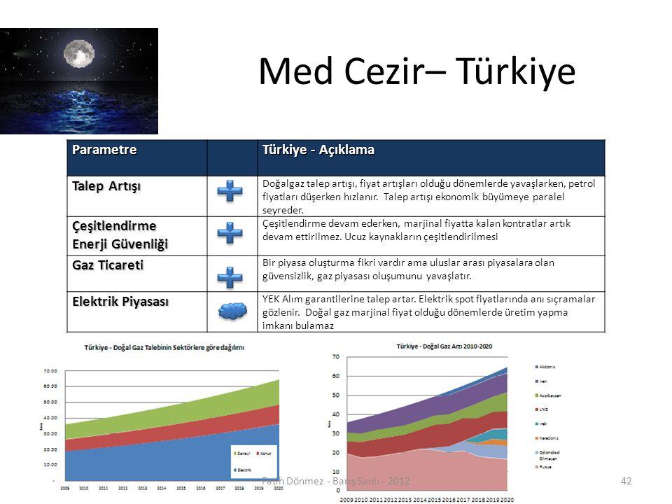 Med Cezir– TürkiyeParametre Türkiye - Açıklama Talep Artışı Doğalgaz talep artışı, fiyat artışları olduğu dönemlerde yavaşlarken, petrol fiyatları düşerken hızlanır.