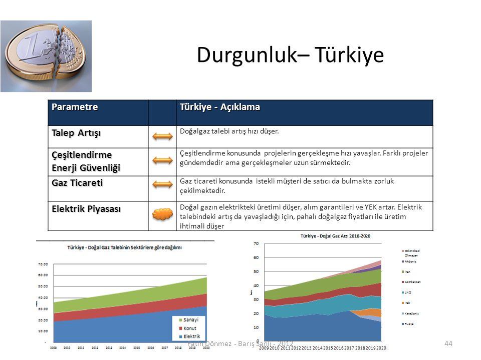 Durgunluk– TürkiyeParametre Türkiye - Açıklama Talep Artışı Doğalgaz talebi artış hızı düşer.