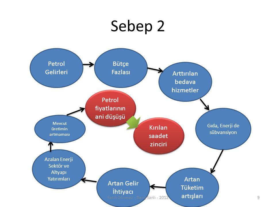 Sebep 2 Petrol Gelirleri Bütçe Fazlası Artan Tüketim artışları Gıda, Enerji de sübvansiyon Arttırılan bedava hizmetler Petrol fiyatlarının ani düşüşü Azalan Enerji Sektör ve Altyapı Yatırımları Artan Gelir İhtiyacı Kırılan saadet zinciri Mevcut üretimin artmaması 9Fatih Dönmez - Barış Sanlı - 2012