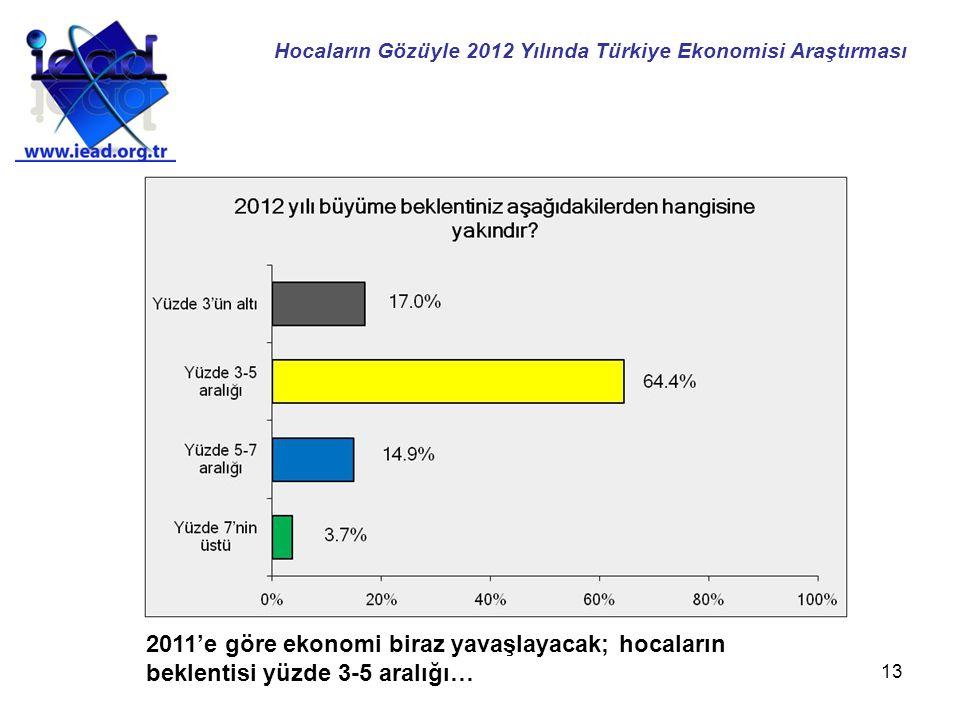 13 2011'e göre ekonomi biraz yavaşlayacak; hocaların beklentisi yüzde 3-5 aralığı… Hocaların Gözüyle 2012 Yılında Türkiye Ekonomisi Araştırması