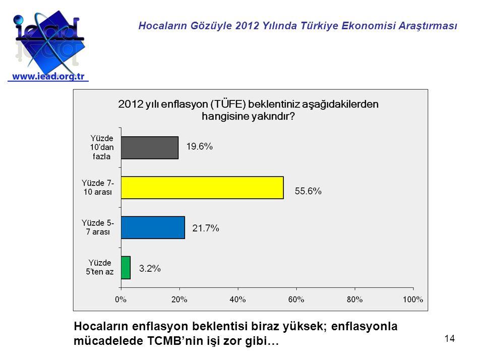 14 Hocaların enflasyon beklentisi biraz yüksek; enflasyonla mücadelede TCMB'nin işi zor gibi… Hocaların Gözüyle 2012 Yılında Türkiye Ekonomisi Araştır