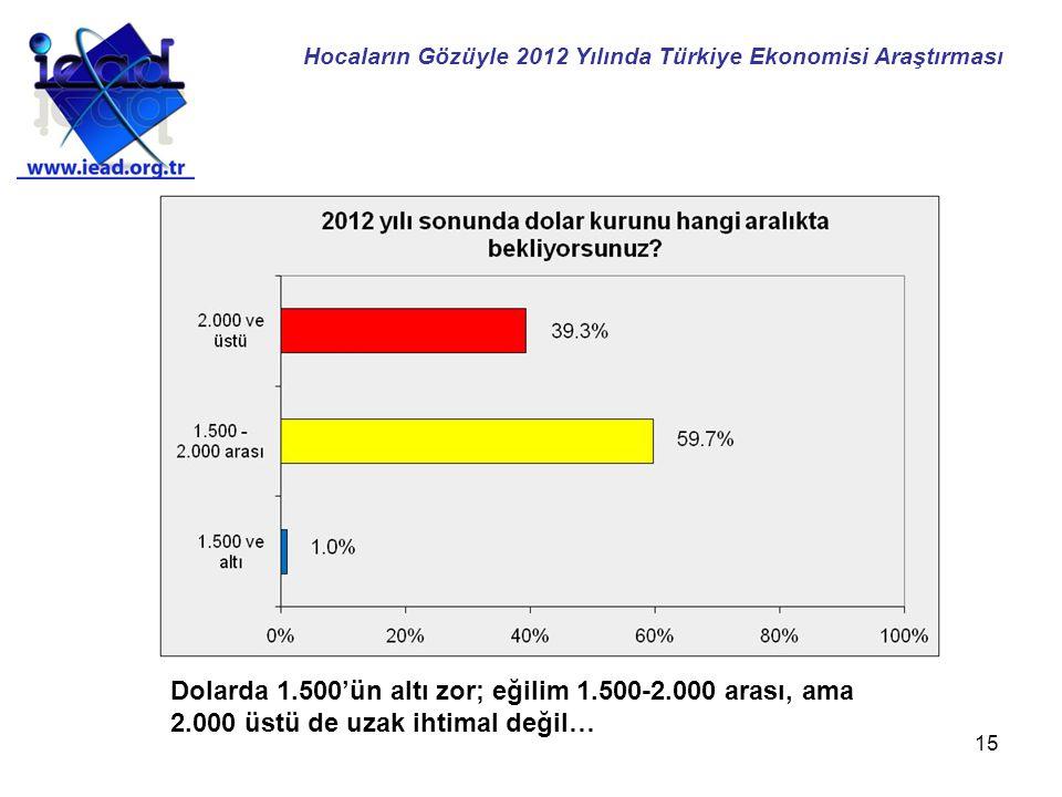 15 Dolarda 1.500'ün altı zor; eğilim 1.500-2.000 arası, ama 2.000 üstü de uzak ihtimal değil… Hocaların Gözüyle 2012 Yılında Türkiye Ekonomisi Araştır