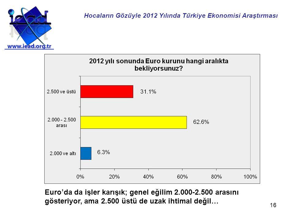16 Euro'da da işler karışık; genel eğilim 2.000-2.500 arasını gösteriyor, ama 2.500 üstü de uzak ihtimal değil… Hocaların Gözüyle 2012 Yılında Türkiye Ekonomisi Araştırması