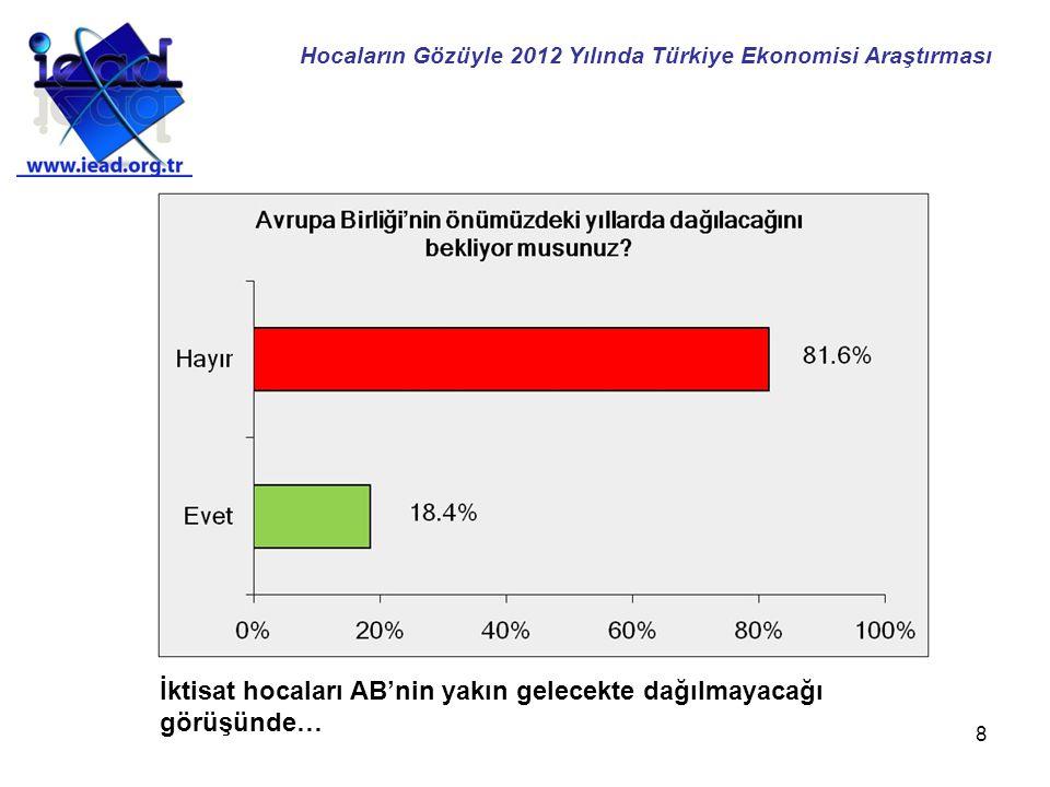 19 İktisatçılara göre en çok dış ekonomik gelişmeler makroekonomik istikrarı etkiliyor… Hocaların Gözüyle 2012 Yılında Türkiye Ekonomisi Araştırması