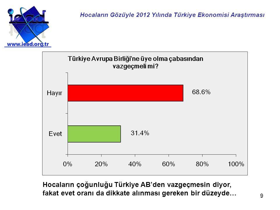 9 Hocaların çoğunluğu Türkiye AB'den vazgeçmesin diyor, fakat evet oranı da dikkate alınması gereken bir düzeyde… Hocaların Gözüyle 2012 Yılında Türkiye Ekonomisi Araştırması