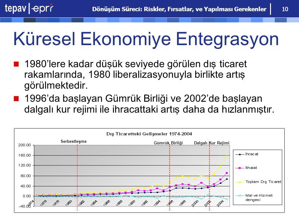 Dönüşüm Süreci: Riskler, Fırsatlar, ve Yapılması Gerekenler 10 Küresel Ekonomiye Entegrasyon 1980'lere kadar düşük seviyede görülen dış ticaret rakaml